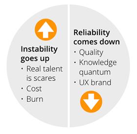 Instability vs Reliability