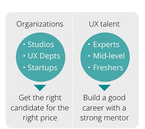 Organizations vs UX Talent