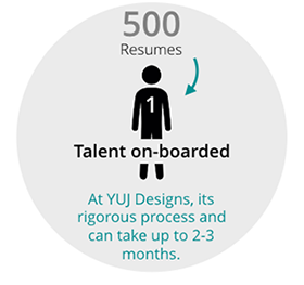 Talent on Boarded