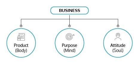 Body, mind and soul of product