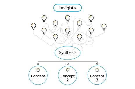 Synthesizing research insights