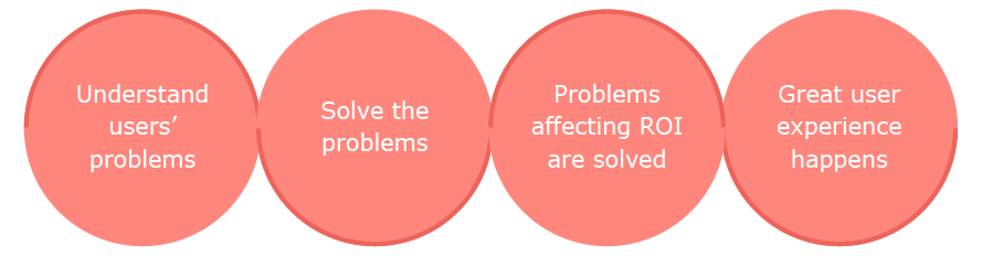 How to solve user problems