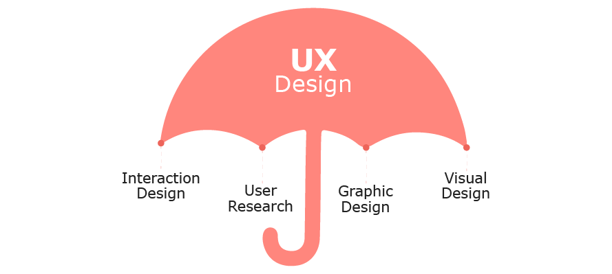 UX Umbrella