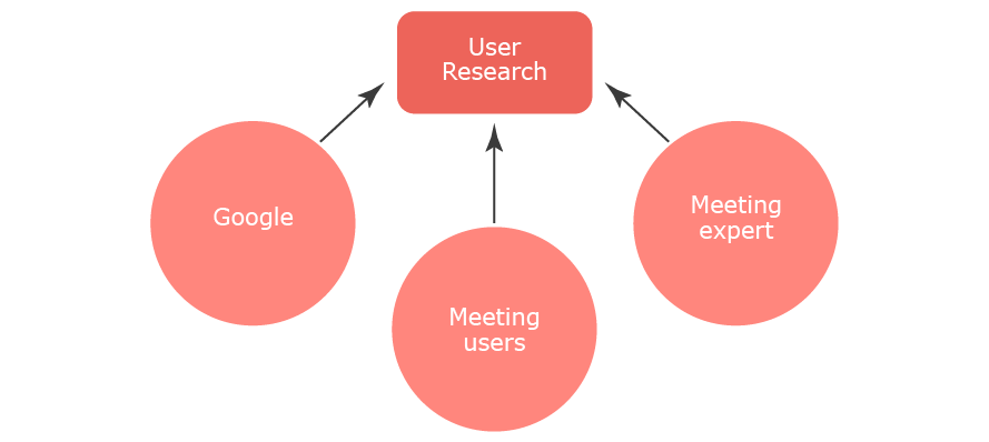 User-research