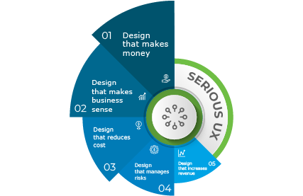 What is serious UX?