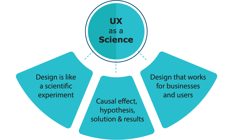 UX is a Science