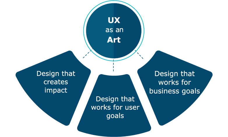 UX is an art