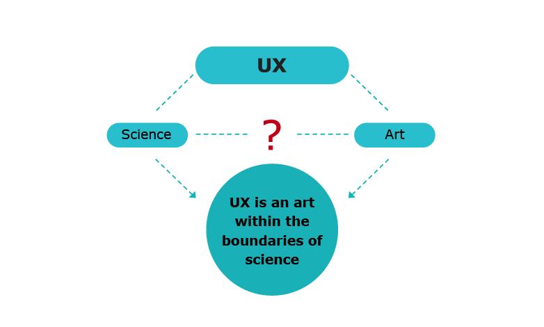 UX - science or art?